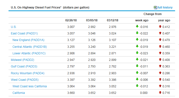 Fuel-3-13-18 fuel prices chart