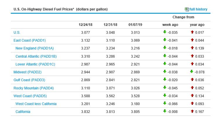 freight update chart